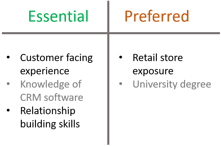 Essential or preferred candidate requirements