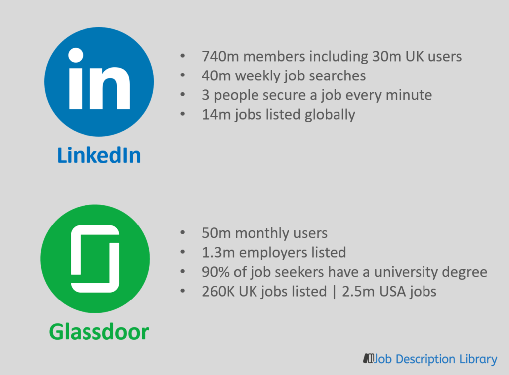 Best social media recruitment platforms