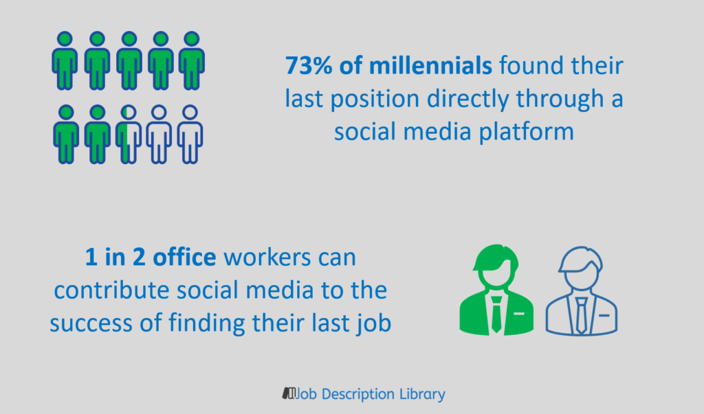 How many people find jobs through social media