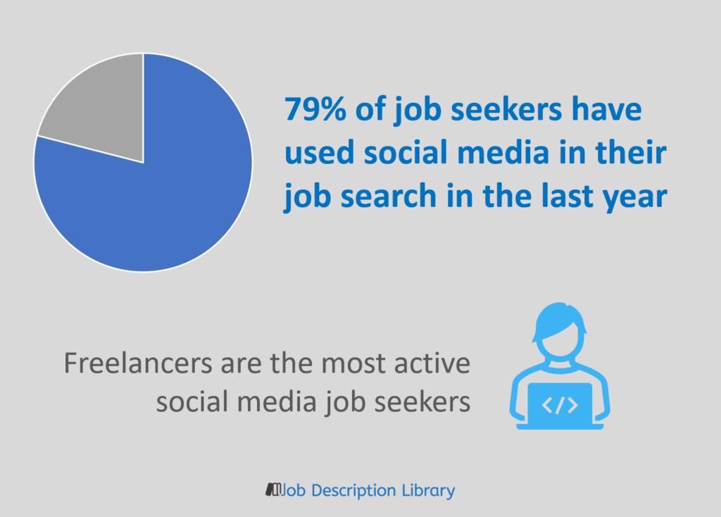 Job search recruitment statistics