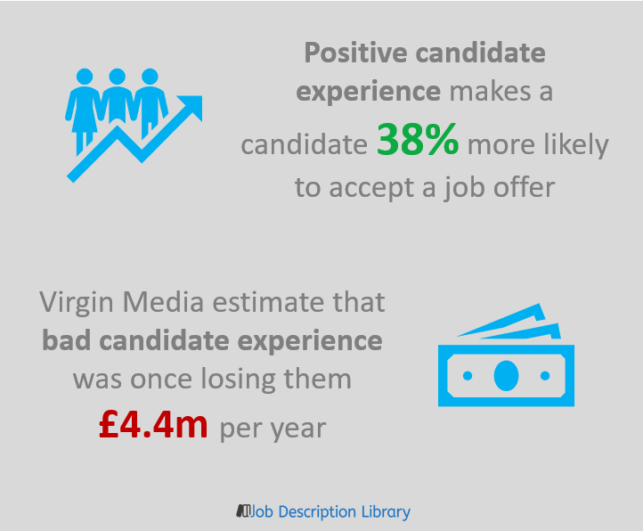 Candidate experience statistics