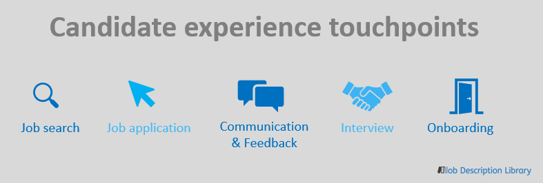 Candidate experience touchpoints